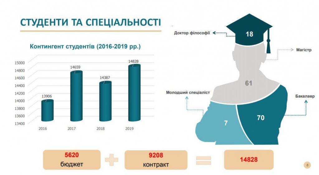 Про результати зарахування студентів у 2019 році розповів Володимир Смоланка на засіданні Конференції трудового колективу УжНУ